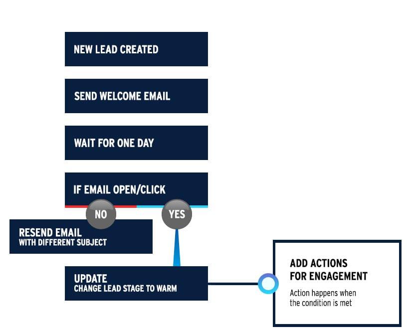 drip_marketing_actions.jpg