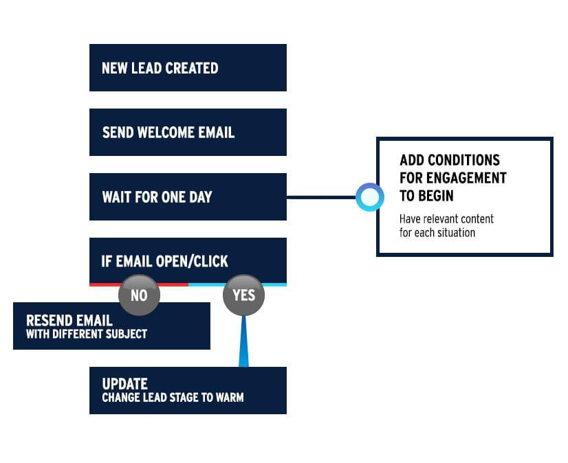 drip_marketing_conditions.jpg