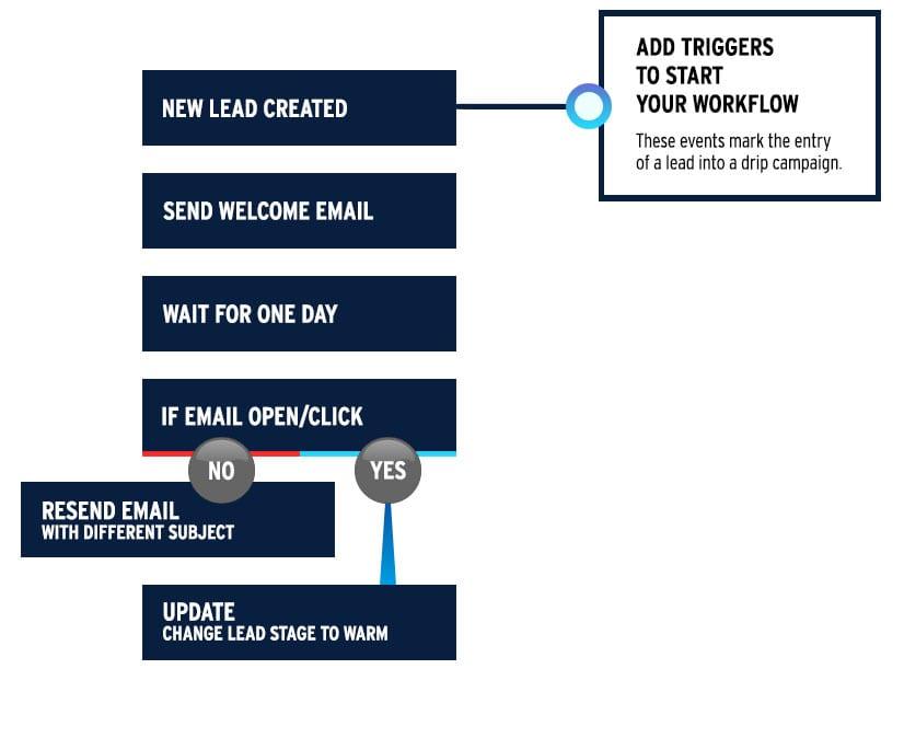 drip_marketing_triggers.jpg